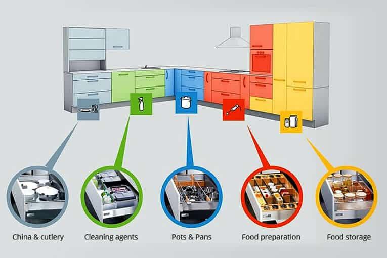 Guía práctica para distribución de espacios en cocinas integrales